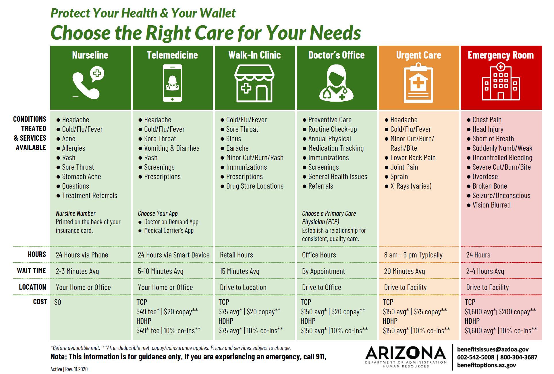 Choosing Care Grid